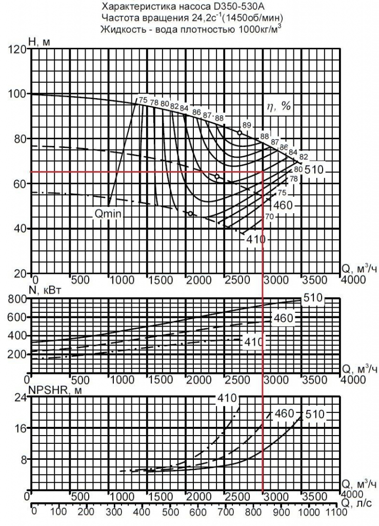 Performance characteristics of the pump unit DeLium D350-530A